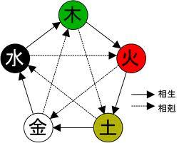 五行の関係性