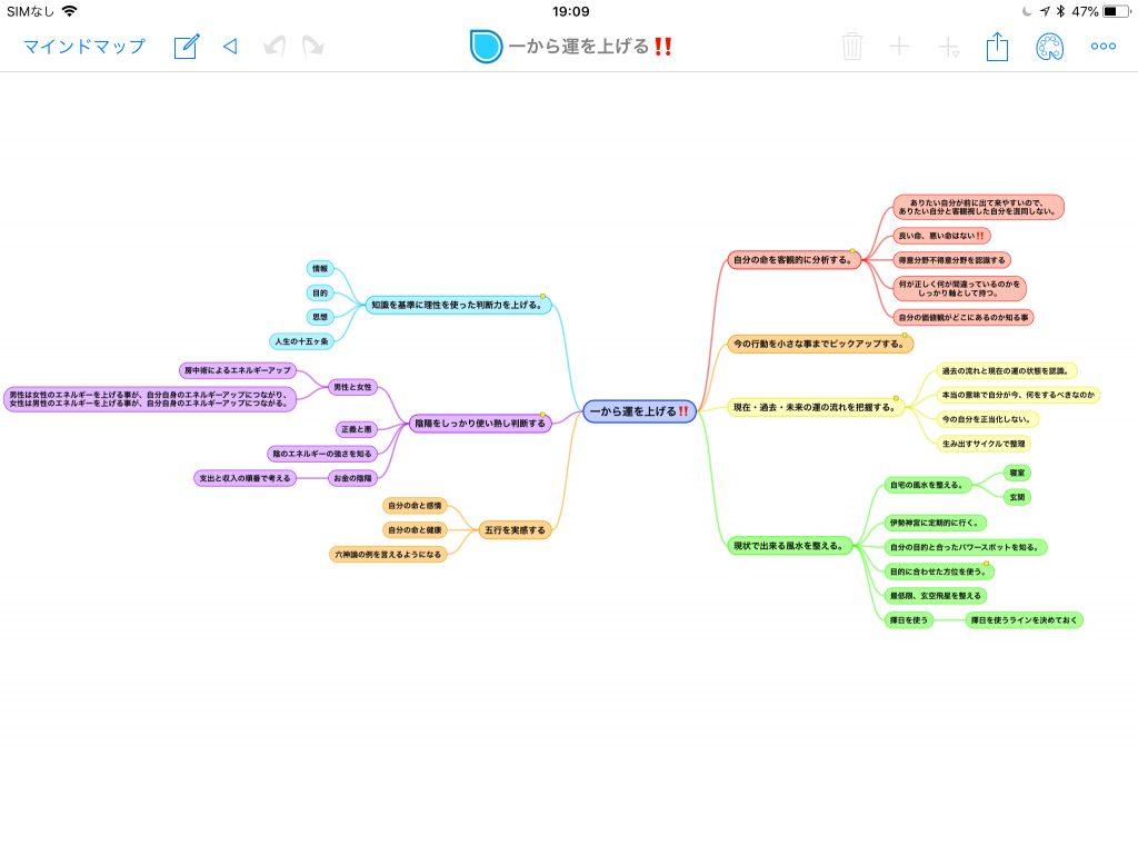運を上げるまでに必要な事を簡単にマインドマップ形式でまとめてみました。